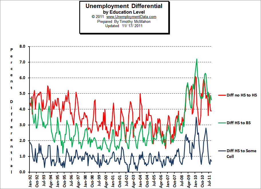 Difference a College Degree makes in Unemployment levels