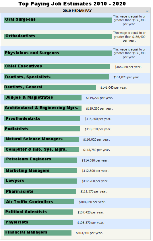 Highest Paying Occupations