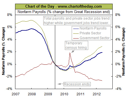 Percent change Unemployment