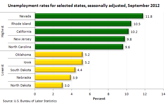 State Unemployment Rate Sept 2012