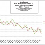 BLS_vs_Gallup_Unemployment_2