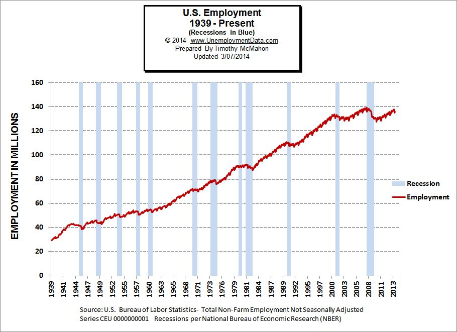 Employment levels during Recessions