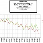 BLS vs Gallup Unemployment