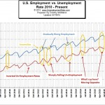 Employment vs. Unemployment Comparison