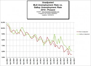 BLS_vs_Gallup_Unemployment_2_Nov2014