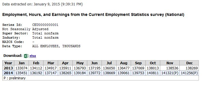 BLS Employment Data