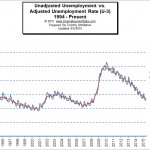 Adjusted vs unadjusted unemployment rate May 2015