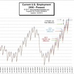 U.S. Employment-2000- May 2015