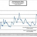 unemployment_rate_May_2015