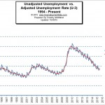 Seasonal Adjustment of Unemployment