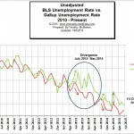 BLS_vs_Gallup_Unemployment_2_Jun2015