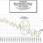 BLS vs Gallup Unemployment Numbers