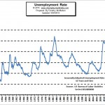 Unemployment Rate Chart - August 2015