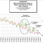 BLS vs Gallup Numbers
