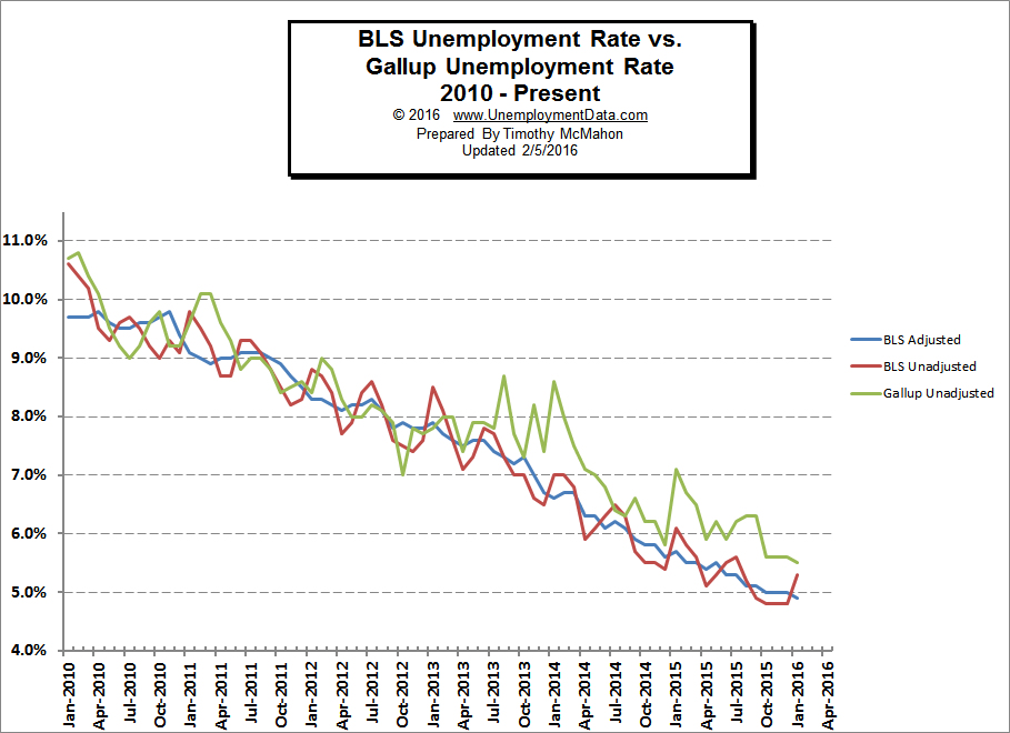 BLS_vs_Gallup_Unemployment_3_Jan2016