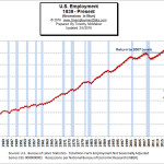 Employment and Recessions Chart