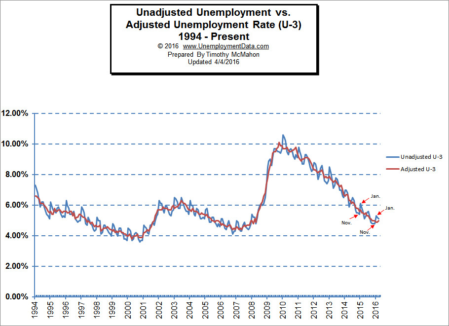 Adj vs unadj unemployment rate Mar 2016