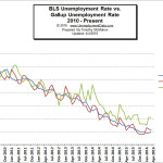 BLS_vs_Gallup_Unemployment_3_Mar2016