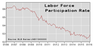 Labor Force Participation Rate Feb-2016