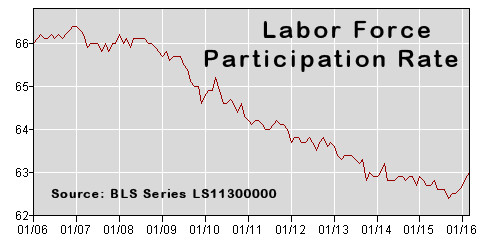 Labor Force Participation Rate March-2016