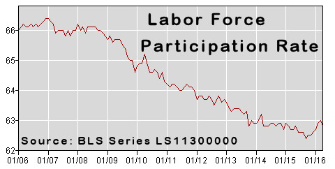 Labor Force Participation Rate Apr-2016