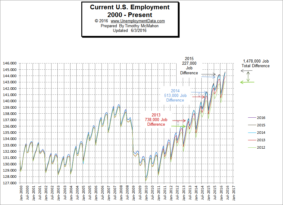 Employment-2000-2016May