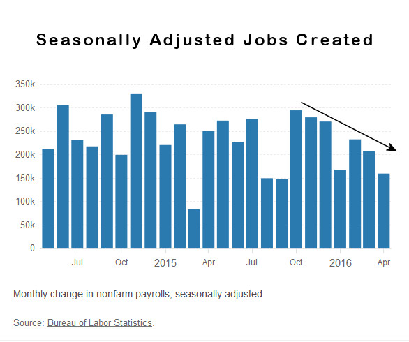 Job Creation April 2016