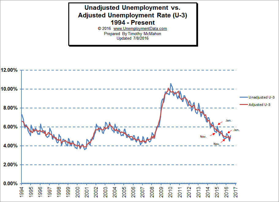 Adj vs unadj unemployment rate Jun 2016