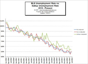 BLS_vs_Gallup_Unemployment_3_Jun2016