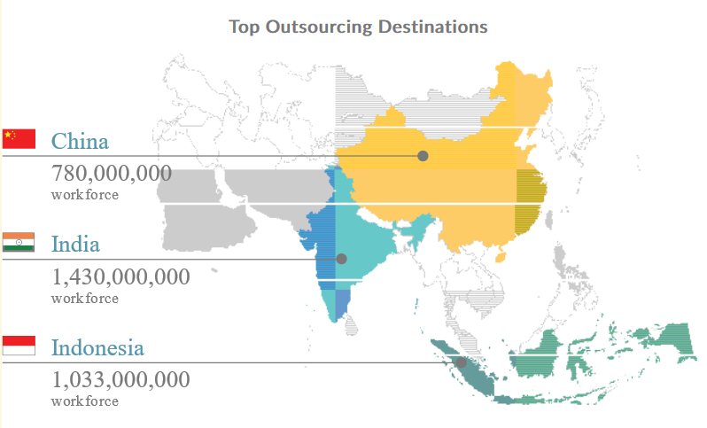 Outsourcing Destinations