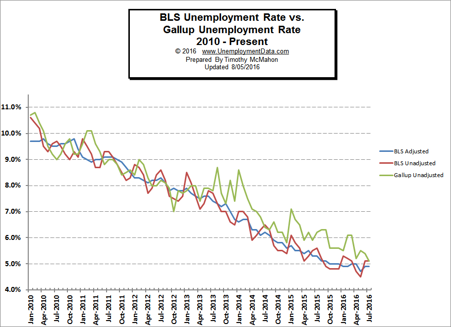 unemployment and service based economy Demand for goods and services on the long-run economic growth unemployment wastes a range of possible unemployment rates based on the.