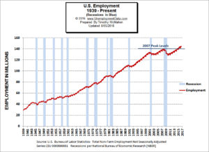 Employment-1939-2016_July