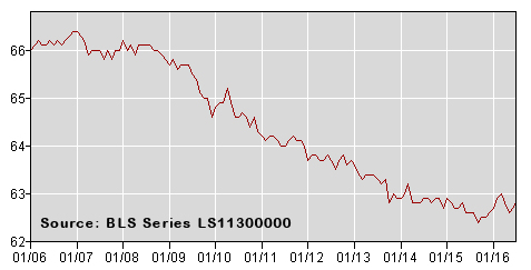 Labor Force Participation Rate July-16