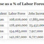 """MSN Picks Up Our Theme of """"The Real Unemployment Rate"""""""