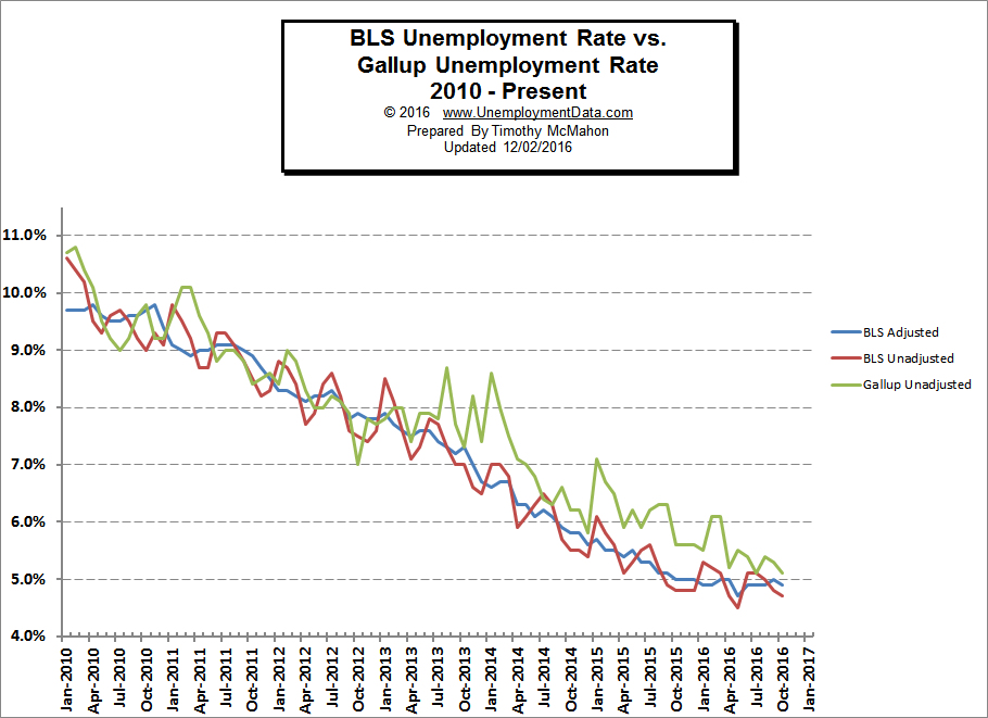 Gallup vs BLS Unemployment numbers