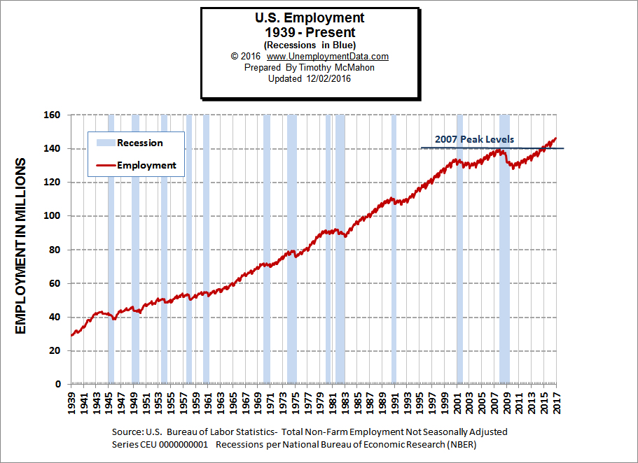 U.S. Employment and Recessions