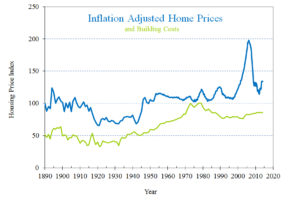 inflation-adjuste-housing-prices