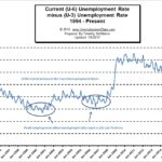 """Is the U.S. Really at """"Full Employment""""?"""