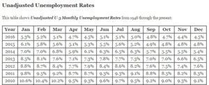 Unadjusted Unemployment Table