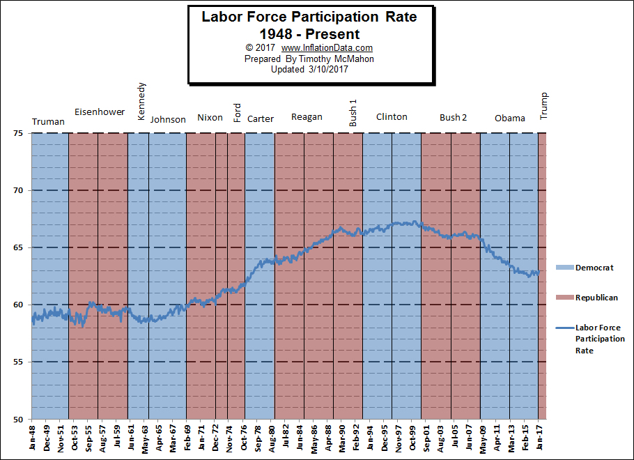 Labor Force Participation Rate 1948-2017