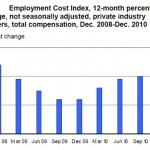 Workers Compensation Costs for December 2010