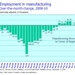 Factories Expand 17 Consecutive Months, Jobs Don't
