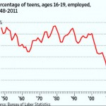 Teen Employment Rate Plunges