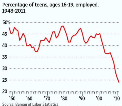 Teen Employment Rate Plummets