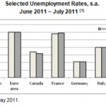 OECD Unemployment Rate Hovering at 8.2% in July