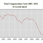 Compensation Costs Up in September 0.3 Percent
