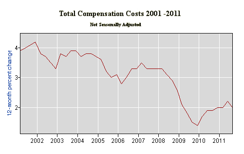 Compensation Costs 9-11