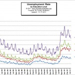 The Difference a Degree Makes in Unemployment Levels