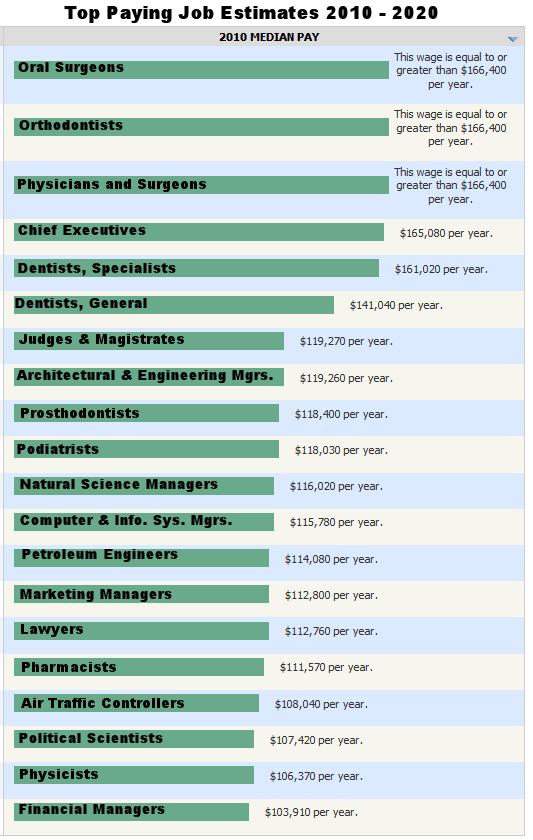 Top Paying Jobs