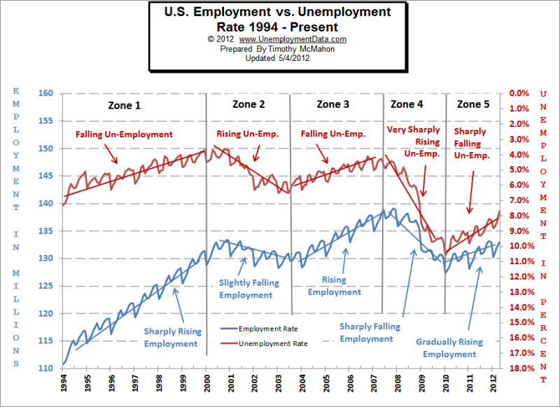 Employment vs. Unemployment